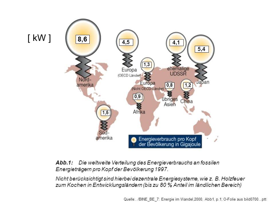 [ kW ] 8,6. 4,5. 4,1. 5,4. 1,3. 0,8. 1,2. 0,9. 1,5.